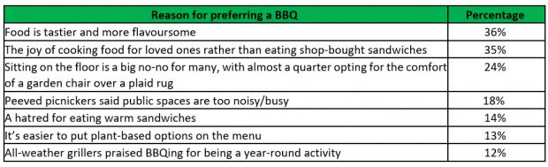 Border Counties Advertizer:  The reasons Brits prefer BBQs to picnics.